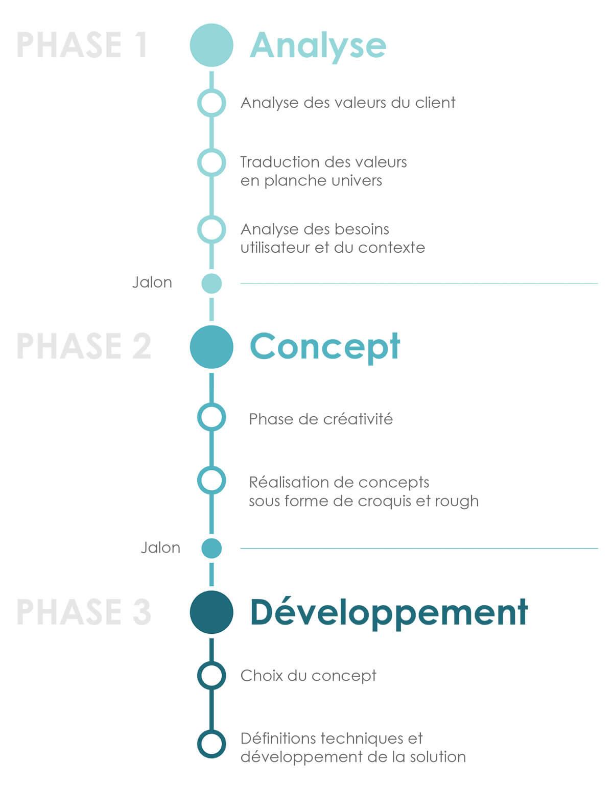 methodologie-design-agence-Nantes